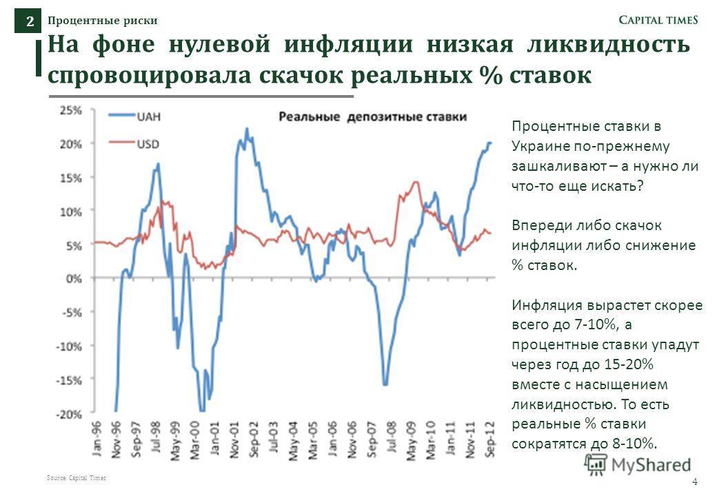 4 4 Процентные риски 2 На фоне нулевой инфляции низкая ликвидность спровоцировала скачок реальных % ставок 444 4 4 Source: Capital Times Процентные ставки в Украине по-прежнему зашкаливают – а нужно ли что-то еще искать? Впереди либо скачок инфляции