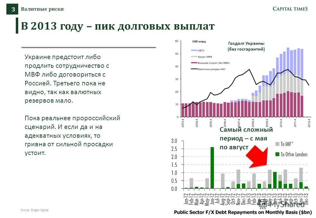 7 7 Валютные риски 3 В 2013 году – пик долговых выплат 777 7 7 Source: Dragon Capital Украине предстоит либо продлить сотрудничество с МВФ либо договориться с Россией. Третьего пока не видно, так как валютных резервов мало. Пока реальнее пророссийски