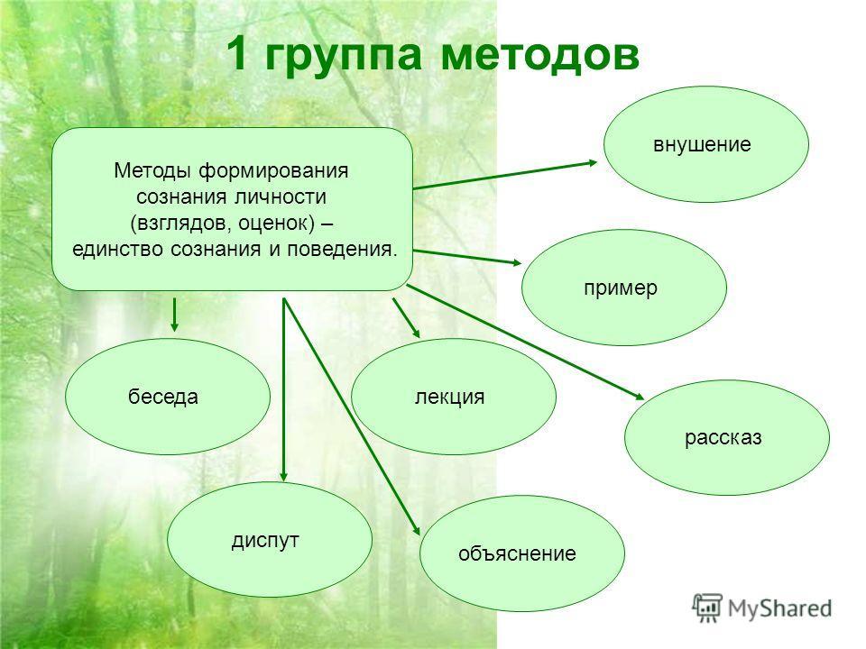 1 группа методов Методы формирования сознания личности (взглядов, оценок) – единство сознания и поведения. рассказ объяснение лекция диспут беседа пример внушение