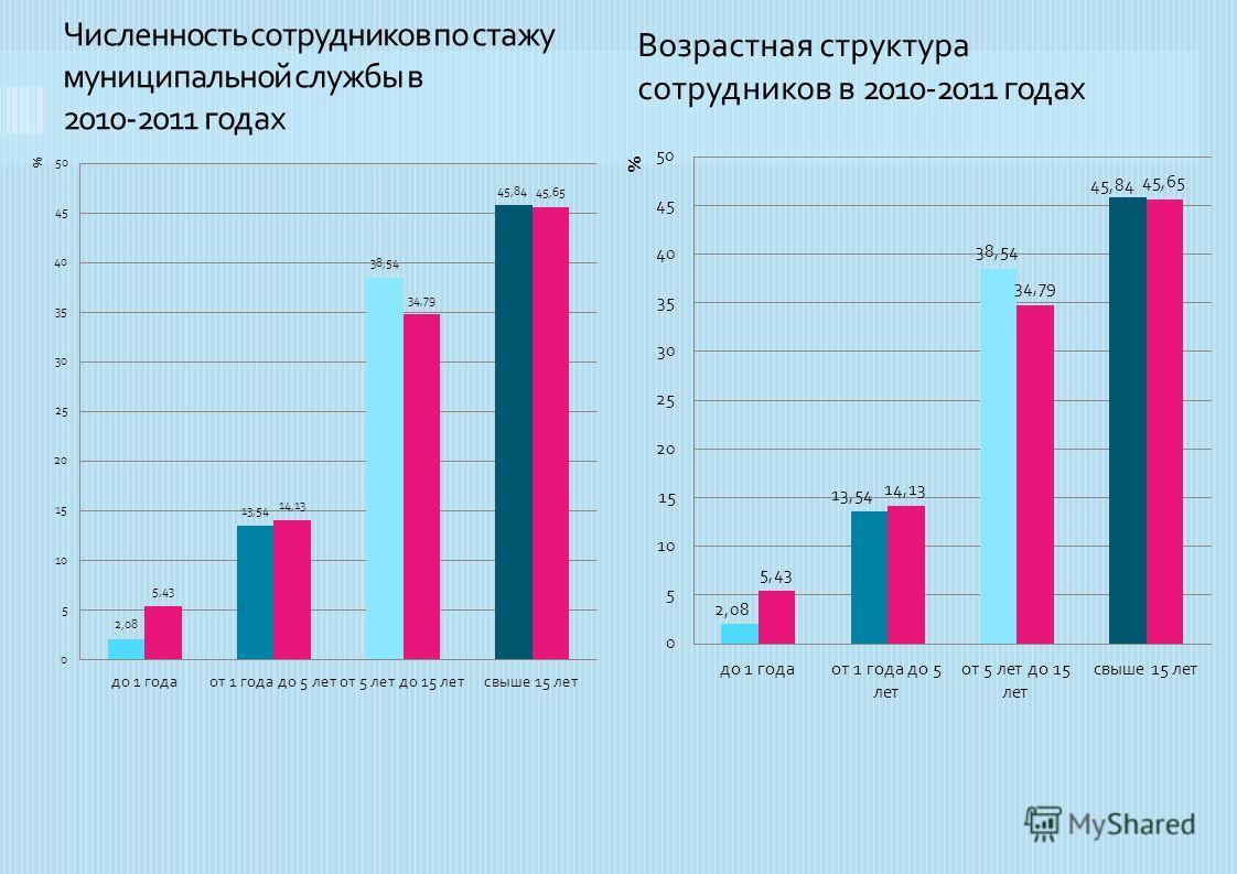 Численность сотрудников по стажу муниципальной службы в 2010-2011 годах Возрастная структура сотрудников в 2010-2011 годах
