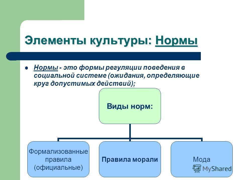 Элементы культуры: Нормы Нормы - это формы регуляции поведения в социальной системе (ожидания, определяющие круг допустимых действий); Виды норм: Формализованные правила (официальные) Правила моралиМода