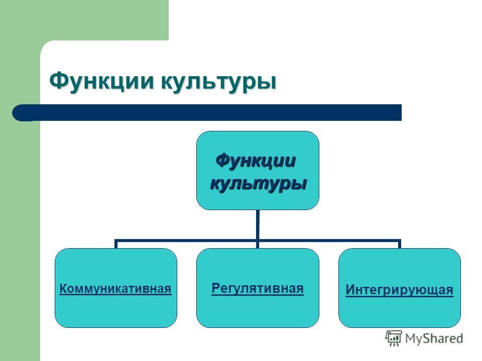 Функции культуры Функциикультуры КоммуникативнаяРегулятивнаяИнтегрирующая