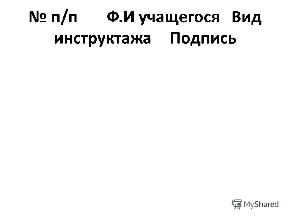 п/п Ф.И учащегосяВид инструктажаПодпись