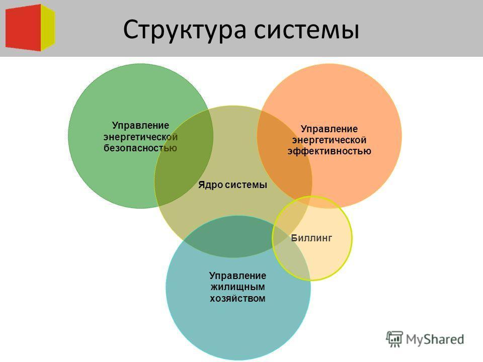 Управление энергетической безопасностью Ядро системы Управление жилищным хозяйством Управление энергетической эффективностью Структура системы Биллинг