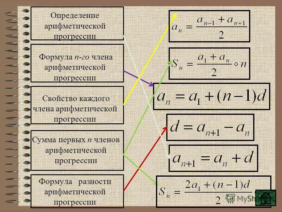 Определение арифметической прогрессии Формула n-го члена арифметической прогрессии Свойство каждого члена арифметической прогрессии Формула разности арифметической прогрессии Сумма первых n членов арифметической прогрессии