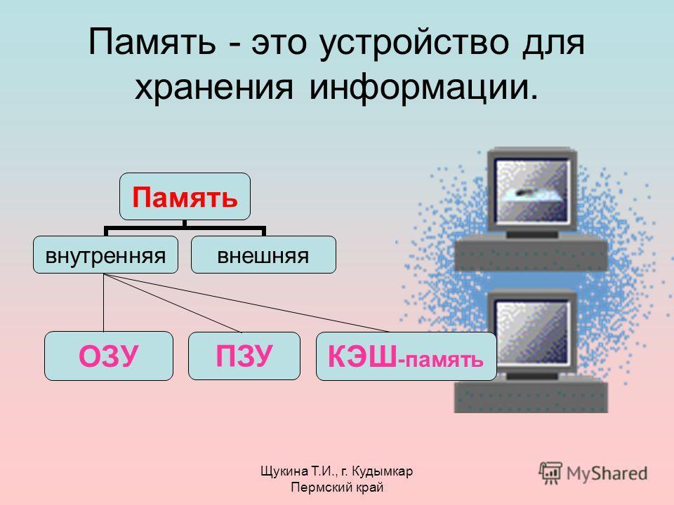 Щукина Т.И., г. Кудымкар Пермский край Память - это устройство для хранения информации. ОЗУ ПЗУ КЭШ -память