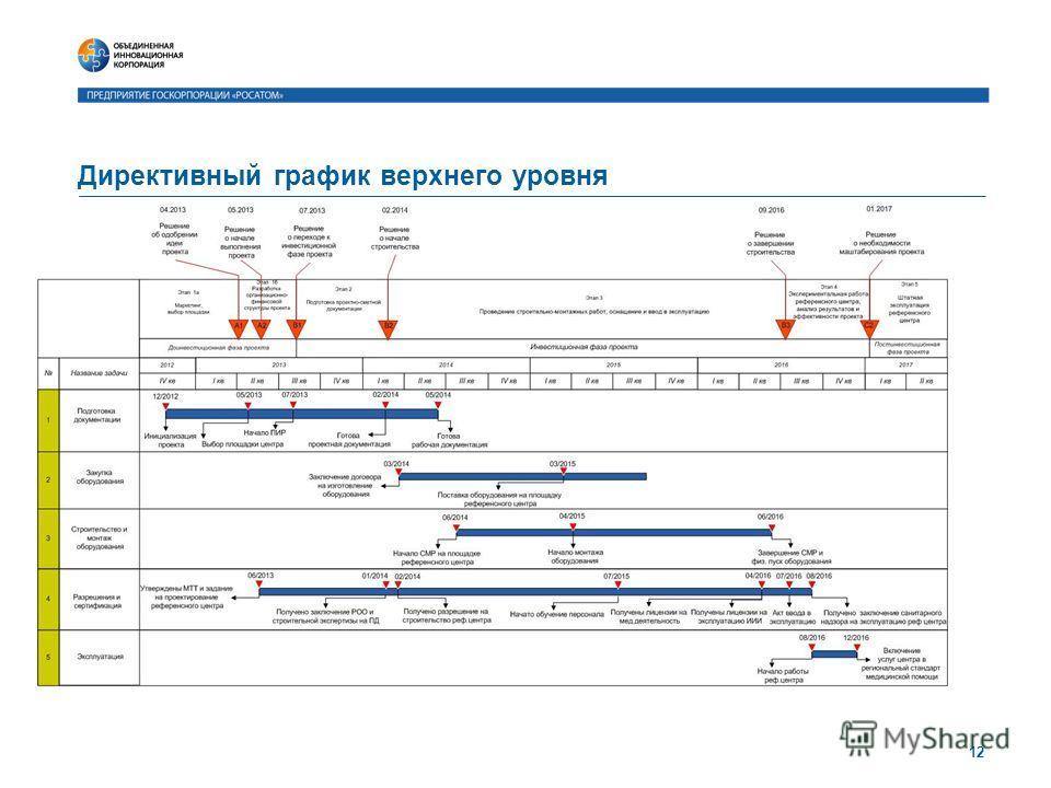 Директивный график верхнего уровня 12