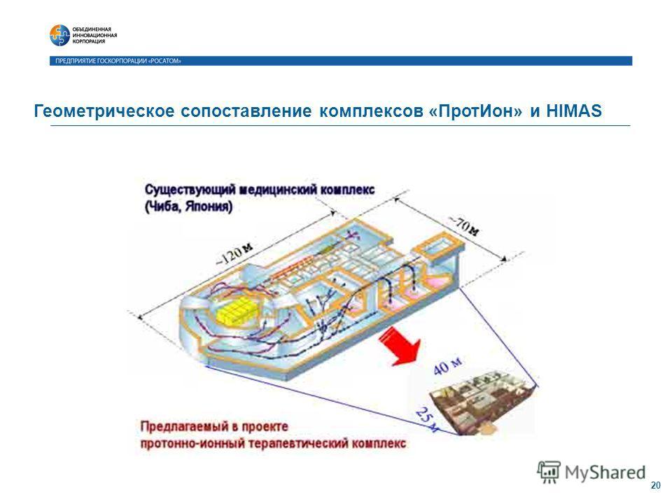 Геометрическое сопоставление комплексов «ПротИон» и HIMAS 20