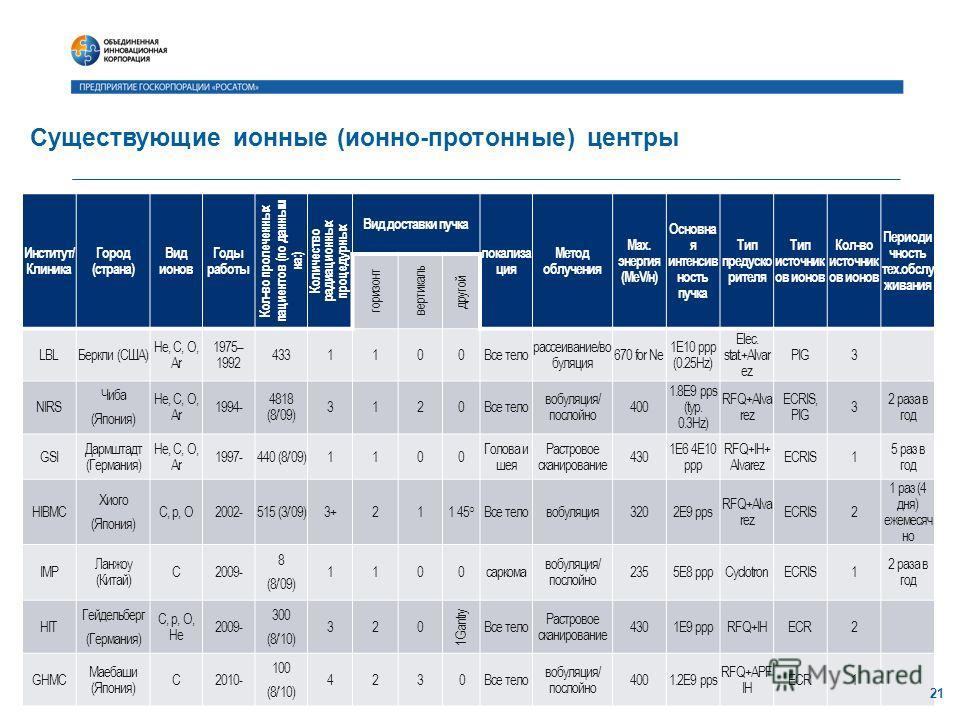 Существующие ионные (ионно-протонные) центры Институт/ Клиника Город (страна) Вид ионов Годы работы Кол-во пролеченных пациентов (по данным на:) Количество радиационных процедурных Вид доставки пучка локализа ция Метод облучения Max. энергия (MeV/н)