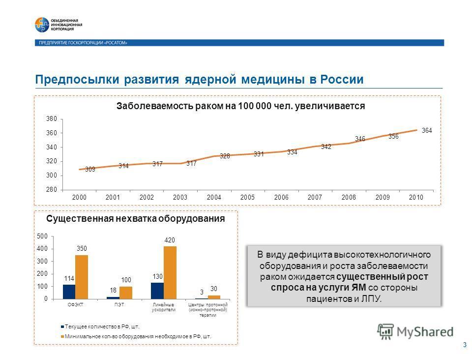 Предпосылки развития ядерной медицины в России 3 Существенная нехватка оборудования В виду дефицита высокотехнологичного оборудования и роста заболеваемости раком ожидается существенный рост спроса на услуги ЯМ со стороны пациентов и ЛПУ.