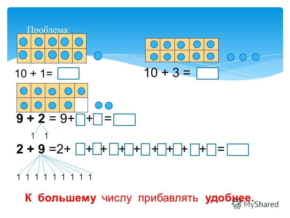 Проблема: 10 + 1= 9 + 2 = 9+ ++ = 1 1 10 + 3 = 2 + 9 =2+ + + + + + + + + = 1 1 1 1 1 1 1 1 1 К большему числу прибавлять удобнее.