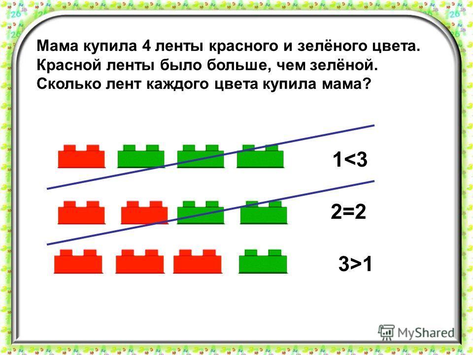 Мама купила 4 ленты красного и зелёного цвета. Красной ленты было больше, чем зелёной. Сколько лент каждого цвета купила мама? 3>13>1 1