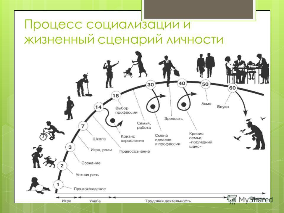 Презентация на тему Социализация личности Выполнил Ученик  4 Процесс социализации и жизненный сценарий личности