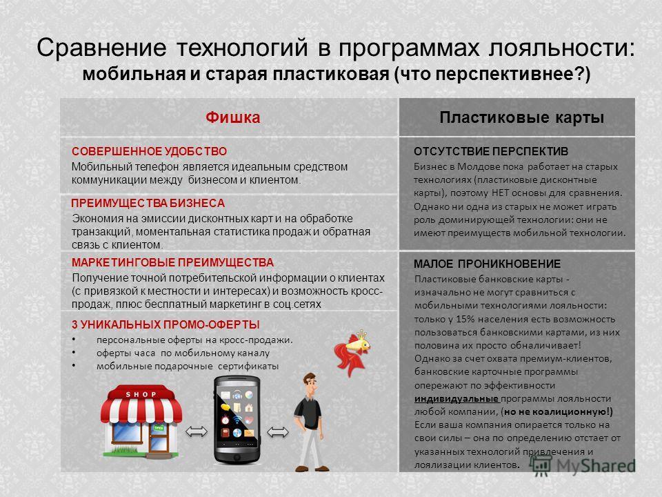 Сравнение технологий в программах лояльности: мобильная и старая пластиковая (что перспективнее?) Пластиковые карты ОТСУТСТВИЕ ПЕРСПЕКТИВ Бизнес в Молдове пока работает на старых технологиях (пластиковые дисконтные карты), поэтому НЕТ основы для срав