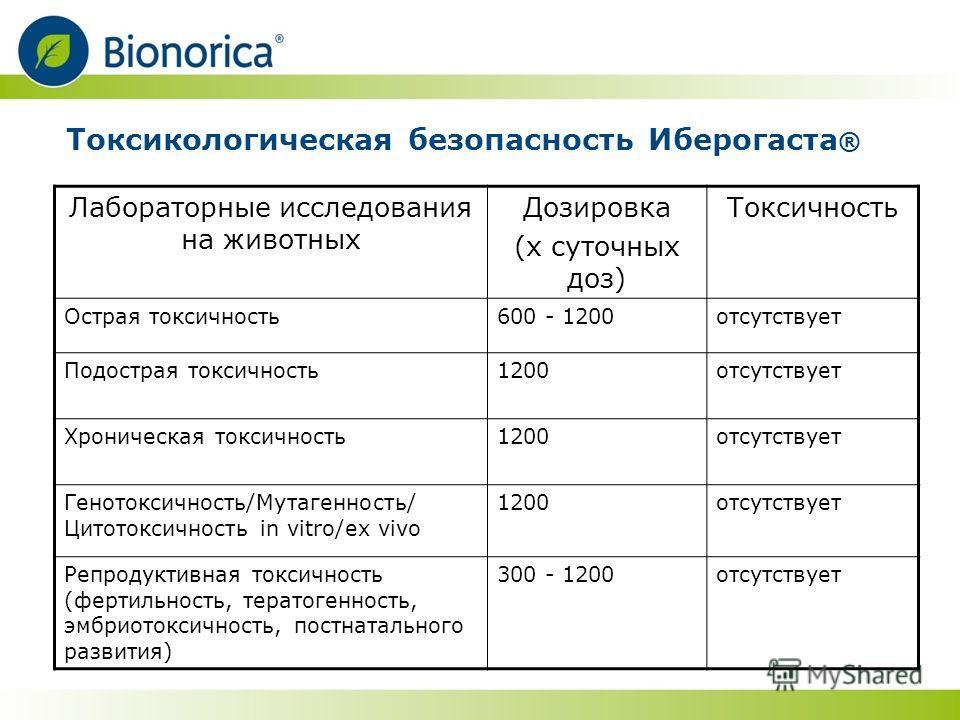 Токсикологическая безопасность Иберогаста ® Лабораторные исследования на животных Дозировка (х суточных доз) Токсичность Острая токсичность600 - 1200отсутствует Подострая токсичность1200отсутствует Хроническая токсичность1200отсутствует Генотоксичнос