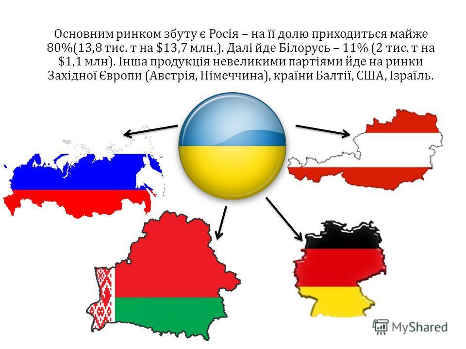 Основним ринком збуту є Росія – на її долю приходиться майже 80%(13,8 тис. т на $13,7 млн.). Далі йде Білорусь – 11% (2 тис. т на $1,1 млн). Інша продукція невеликими партіями йде на ринки Західної Європи (Австрія, Німеччина), країни Балтії, США, Ізр