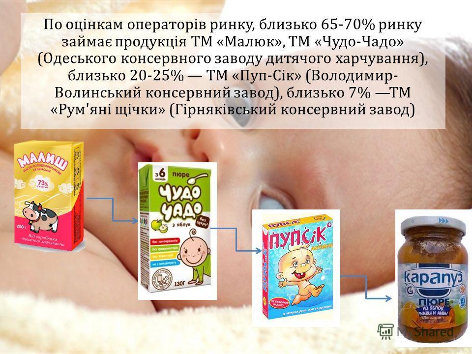 По оцінкам операторів ринку, близько 65-70% ринку займає продукція ТМ «Малюк», ТМ «Чудо-Чадо» (Одеського консервного заводу дитячого харчування), близько 20-25% ТМ «Пуп-Сік» (Володимир- Волинський консервний завод), близько 7% ТМ «Рум'яні щічки» (Гір