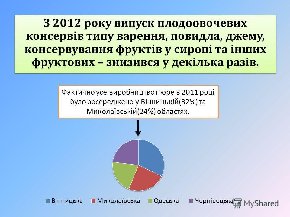 З 2012 року випуск плодоовочевих консервів типу варення, повидла, джему, консервування фруктів у сиропі та інших фруктових – знизився у декілька разів. Фактично усе виробництво пюре в 2011 році було зосереджено у Вінницькій(32%) та Миколаївській(24%)