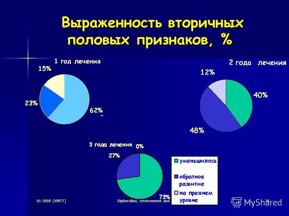 01-2000 (XMTT)Diphereline, environment and competitors26 Выраженность вторичных половых признаков, % Выраженность вторичных половых признаков, % -