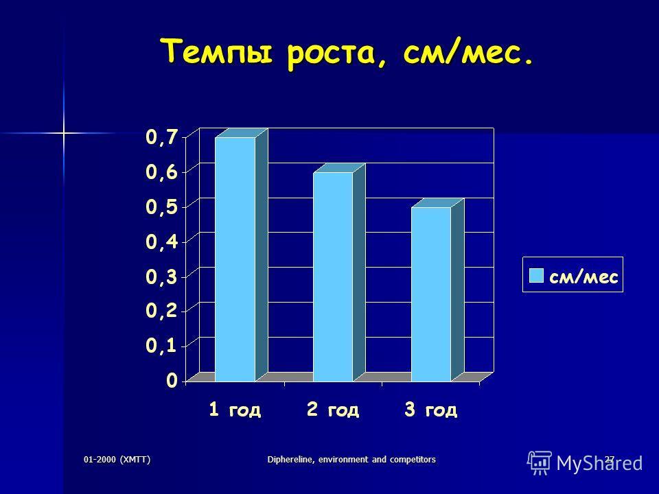 01-2000 (XMTT)Diphereline, environment and competitors27 Темпы роста, см/мес. Темпы роста, см/мес. -