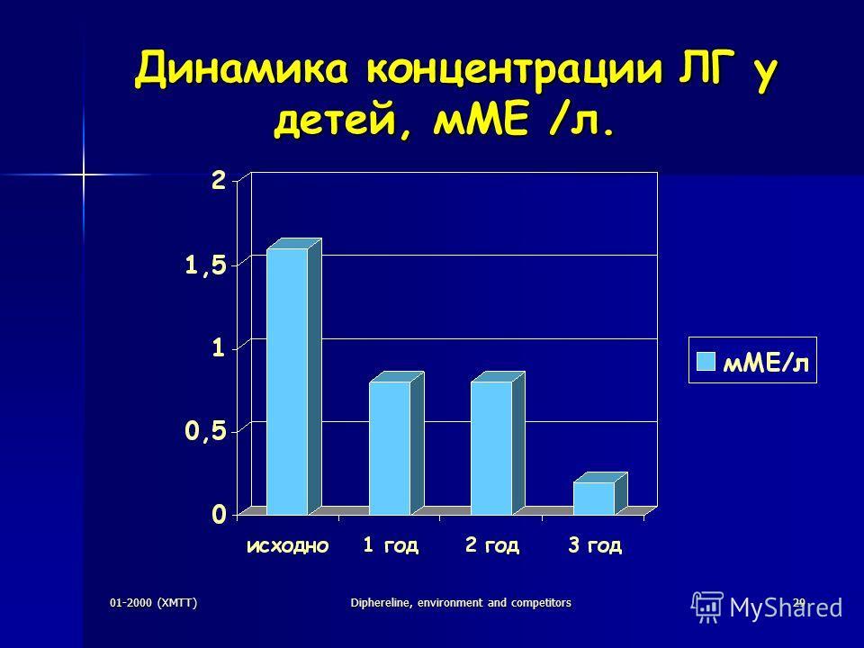 01-2000 (XMTT)Diphereline, environment and competitors29 Динамика концентрации ЛГ у детей, мМЕ /л. Динамика концентрации ЛГ у детей, мМЕ /л. -