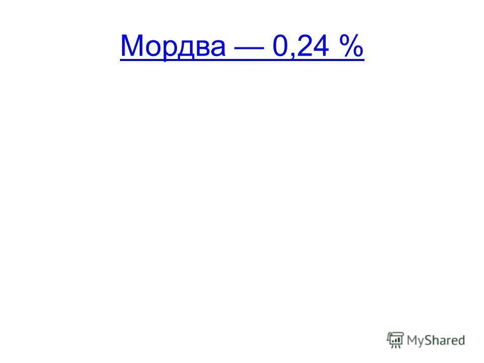Мордва 0,24 %