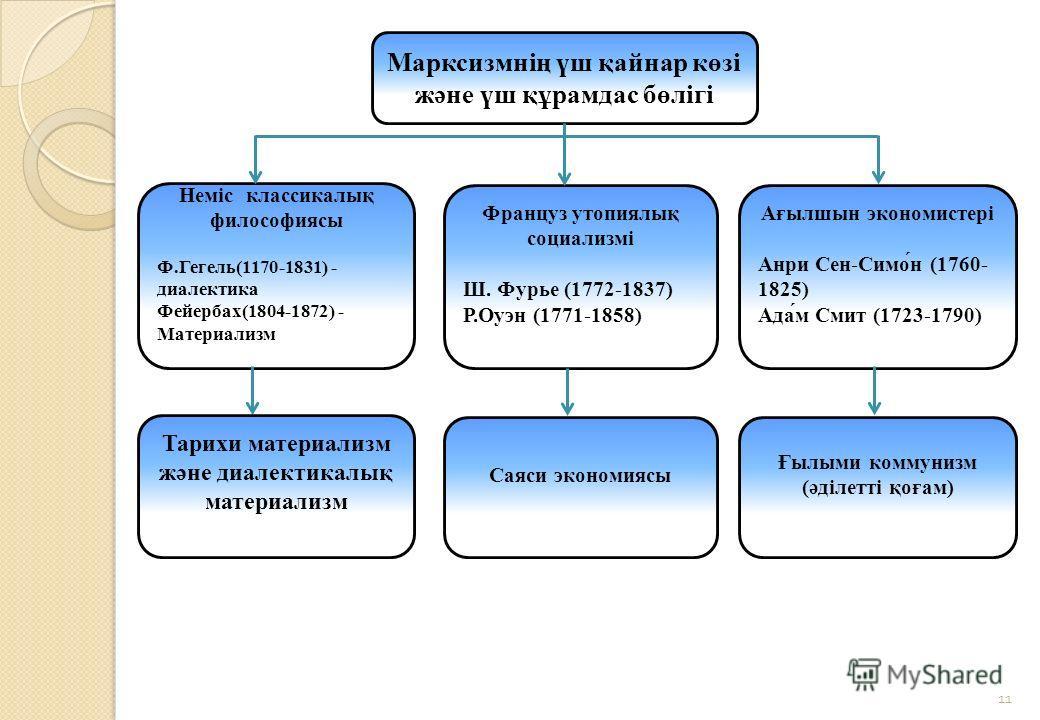 11 Марксизмнің үш қайнар көзі және үш құрамдас бөлігі Неміс классикалық философиясы Ф.Гегель(1170-1831) - диалектика Фейербах(1804-1872) - Материализм Француз утопиялық социализмі Ш. Фурье (1772-1837) Р.Оуэн (1771-1858) Ағылшын экономистері Анри Сен-