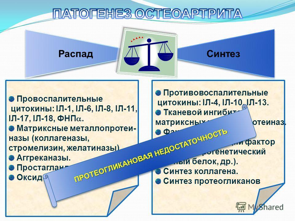 РаспадСинтез Провоспалительные цитокины: ІЛ-1, ІЛ-6, ІЛ-8, ІЛ-11, ІЛ-17, ІЛ-18, ФНП. Матриксные металлопротеи- назы (коллагеназы, стромелизин, желатиназы). Аггреканазы. Простагландины. Оксид азота Противовоспалительные цитокины: ІЛ-4, ІЛ-10, ІЛ-13. Т