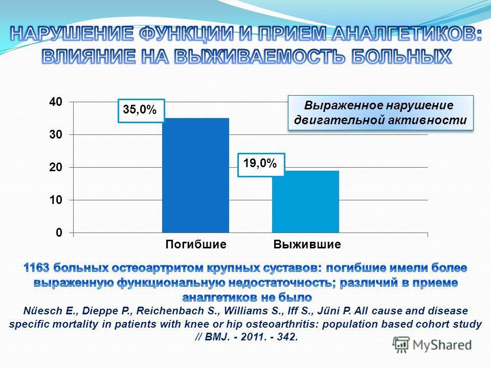 19,0% ПогибшиеВыжившие Выраженное нарушение двигательной активности Выраженное нарушение двигательной активности