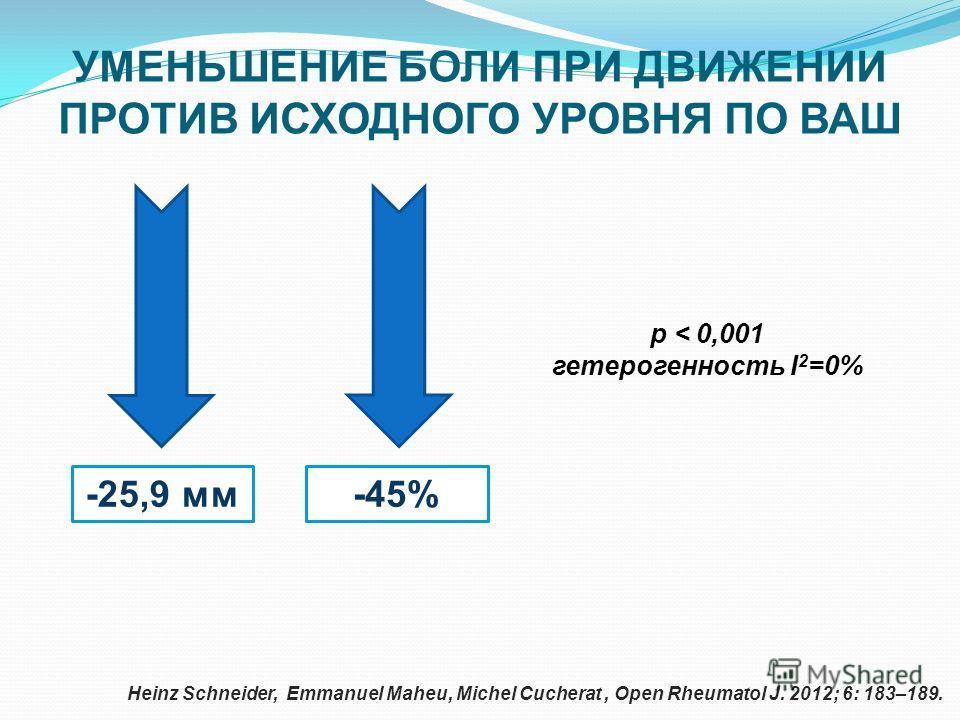 УМЕНЬШЕНИЕ БОЛИ ПРИ ДВИЖЕНИИ ПРОТИВ ИСХОДНОГО УРОВНЯ ПО ВАШ p < 0,001 гетерогенность I 2 =0% Heinz Schneider, Emmanuel Maheu, Michel Cucherat, Open Rheumatol J. 2012; 6: 183–189. -25,9 мм-45%