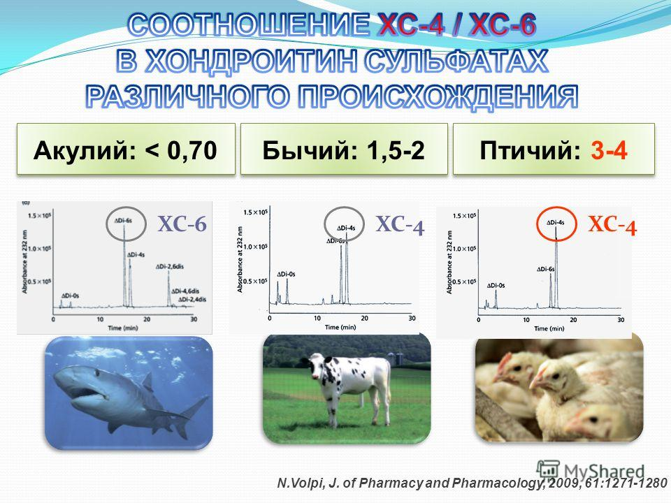 ХС-6ХС-4 N.Volpi, J. of Pharmacy and Pharmacology, 2009, 61:1271-1280 Акулий: < 0,70 Птичий: 3-4 Бычий: 1,5-2