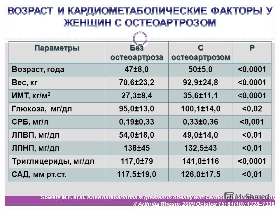 Параметры Без остеоартроза С остеоартрозом Р Возраст, года47±8,050±5,0