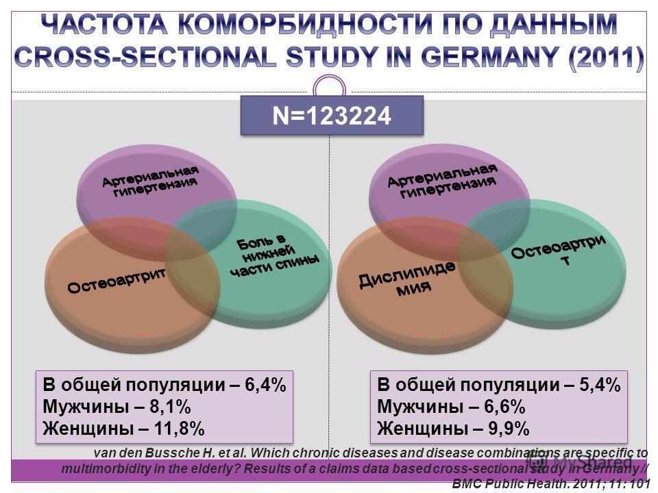 N=123224 В общей популяции – 6,4% Мужчины – 8,1% Женщины – 11,8% В общей популяции – 6,4% Мужчины – 8,1% Женщины – 11,8% В общей популяции – 5,4% Мужчины – 6,6% Женщины – 9,9% В общей популяции – 5,4% Мужчины – 6,6% Женщины – 9,9% van den Bussche H.