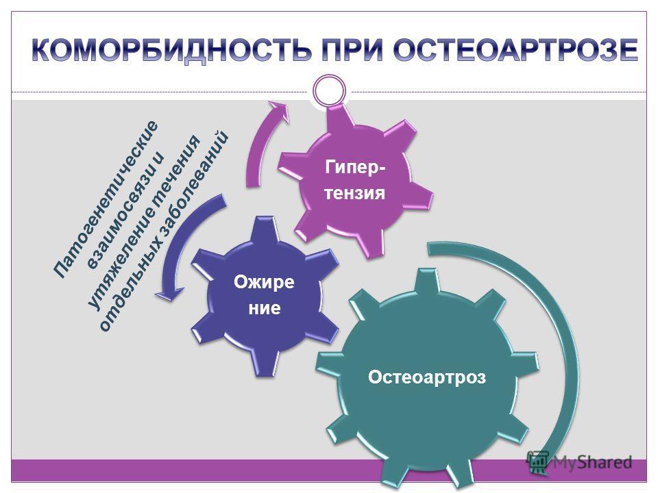 Остеоартроз Ожире ние Гипер- тензия Патогенетические взаимосвязи и утяжеление течения отдельных заболеваний