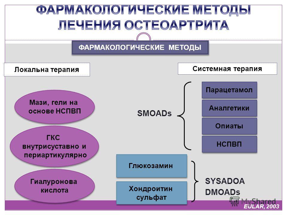 ФАРМАКОЛОГИЧЕСКИЕ МЕТОДЫ Локальна терапия Системная терапия Мази, гели на основе НСПВП Мази, гели на основе НСПВП ГКС внутрисуставно и периартикулярно ГКС внутрисуставно и периартикулярно Гиалуронова кислота Гиалуронова кислота Парацетамол Аналгетики