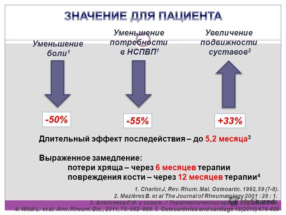 Уменьшение боли 1 Уменьшение потребности в НСПВП 1 Увеличение подвижности суставов 2 -50% -55%+33% 1. Charlot J, Rev. Rhum. Mal. Osteoartic. 1992, 59 (7-8). 2. Mazières B. et al The Journal of Rheumatology 2001 : 28 : 1. 3. Алексеева Л.И. и соавт. //