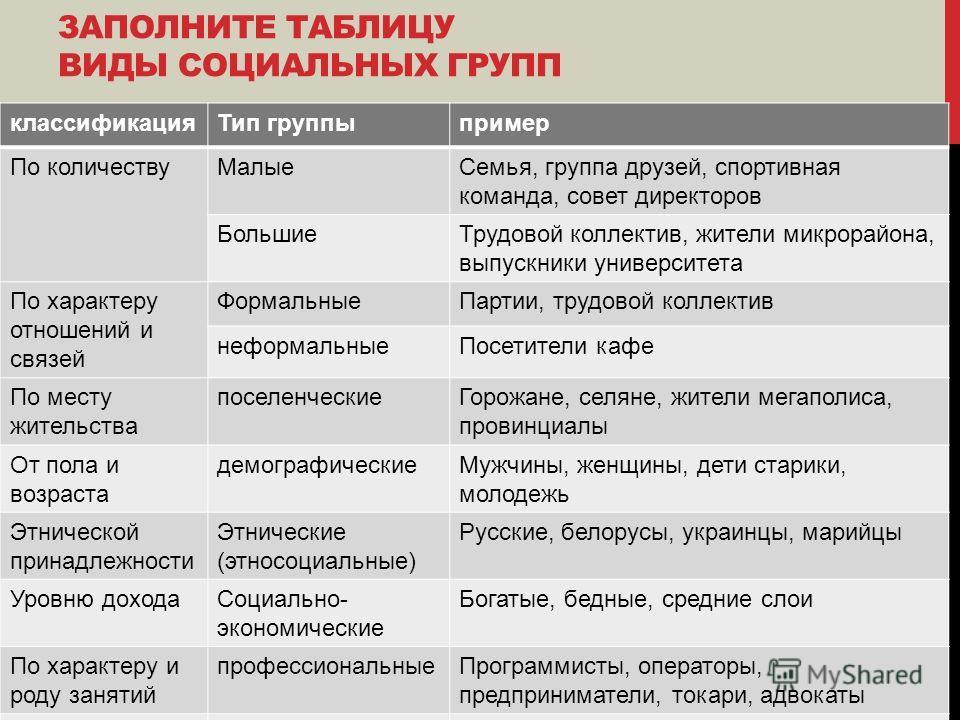 групп таблица с социальных примерами виды
