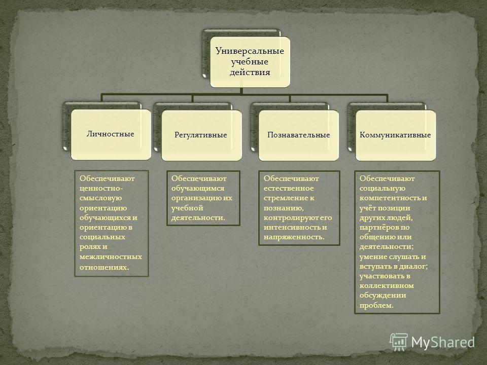 Универсальные учебные действия ЛичностныеРегулятивныеПознавательныеКоммуникативные Обеспечивают ценностно- смысловую ориентацию обучающихся и ориентацию в социальных ролях и межличностных отношениях. Обеспечивают обучающимся организацию их учебной де