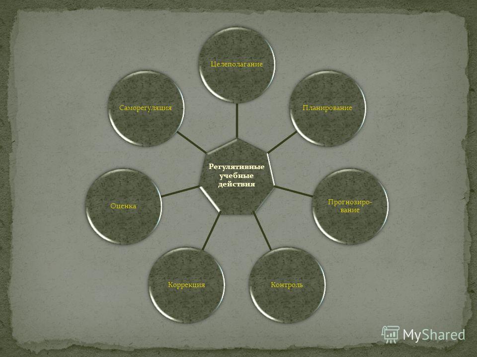 Регулятивные учебные действия ЦелеполаганиеПланирование Прогнозиро- вание КонтрольКоррекцияОценкаСаморегуляция