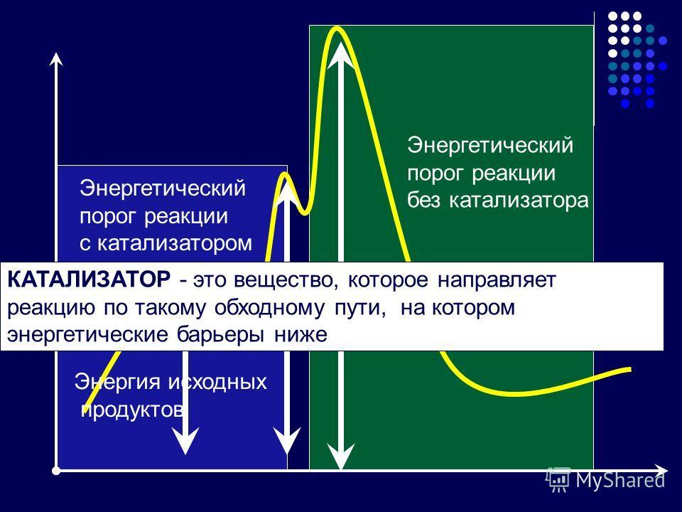 Энергия исходных продуктов Энергетический порог реакции без катализатора Энергетический порог реакции с катализатором КАТАЛИЗАТОР - это вещество, которое направляет реакцию по такому обходному пути, на котором энергетические барьеры ниже