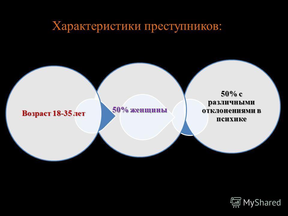 Характеристики преступников: 50% с различными отклонениями в психике 50% женщины Возраст 18-35 лет