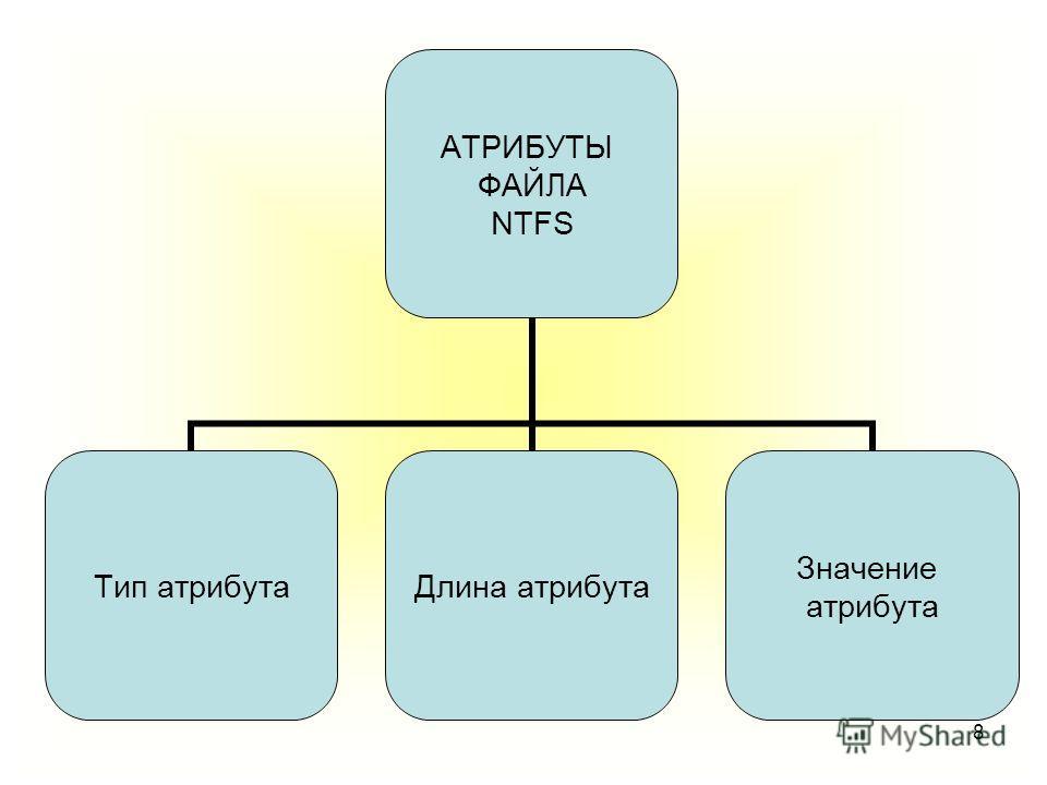 8 АТРИБУТЫ ФАЙЛА NTFS Тип атрибута Длина атрибута Значение атрибута