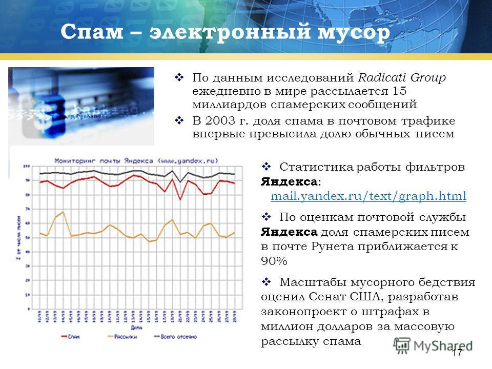 17 Спам – электронный мусор По данным исследований Radicati Group ежедневно в мире рассылается 15 миллиардов спамерских сообщений В 2003 г. доля спама в почтовом трафике впервые превысила долю обычных писем Статистика работы фильтров Яндекса : mail.y