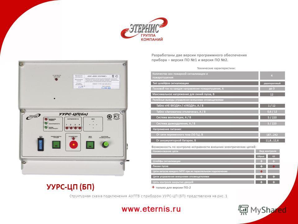 УУРС-ЦП (БП) Структурная схема подключения АУПТВ с прибором УУРС-ЦП (БП) представлена на рис. 1