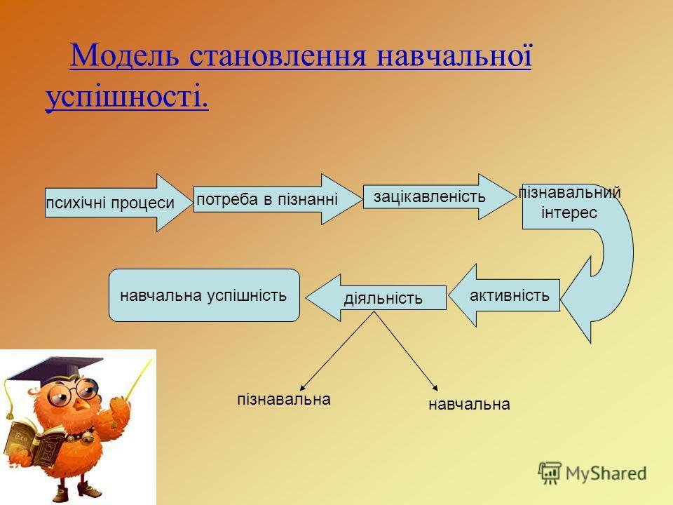 Модель становлення навчальної успішності. психічні процеси потреба в пізнанні зацікавленість пізнавальний інтерес активність діяльність пізнавальна навчальна навчальна успішність