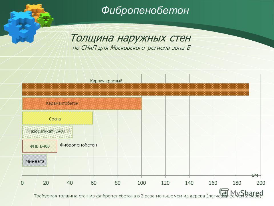 Толщина наружных стен по СНиП для Московского региона зона Б см Фибропенобетон Требуемая толщина стен из фибропенобетона в 2 раза меньше чем из дерева (легче более чем 2 раза).