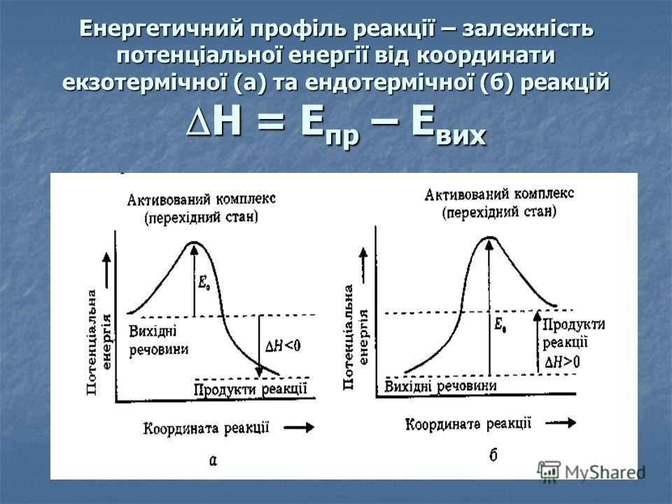 Енергетичний профіль реакції – залежність потенціальної енергії від координати екзотермічної (а) та ендотермічної (б) реакцій Н = Е пр – Е вих