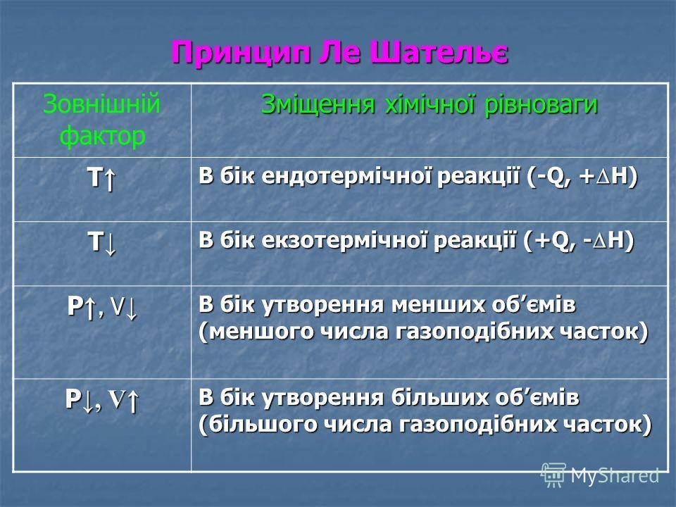 Принцип Ле Шательє Зовнішній фактор Зміщення хімічної рівноваги Т В бік ендотермічної реакції (-Q, + Н) Т В бік екзотермічної реакції (+Q, - Н) Р, V Р, V В бік утворення менших обємів (меншого числа газоподібних часток) P, V P, V В бік утворення біль