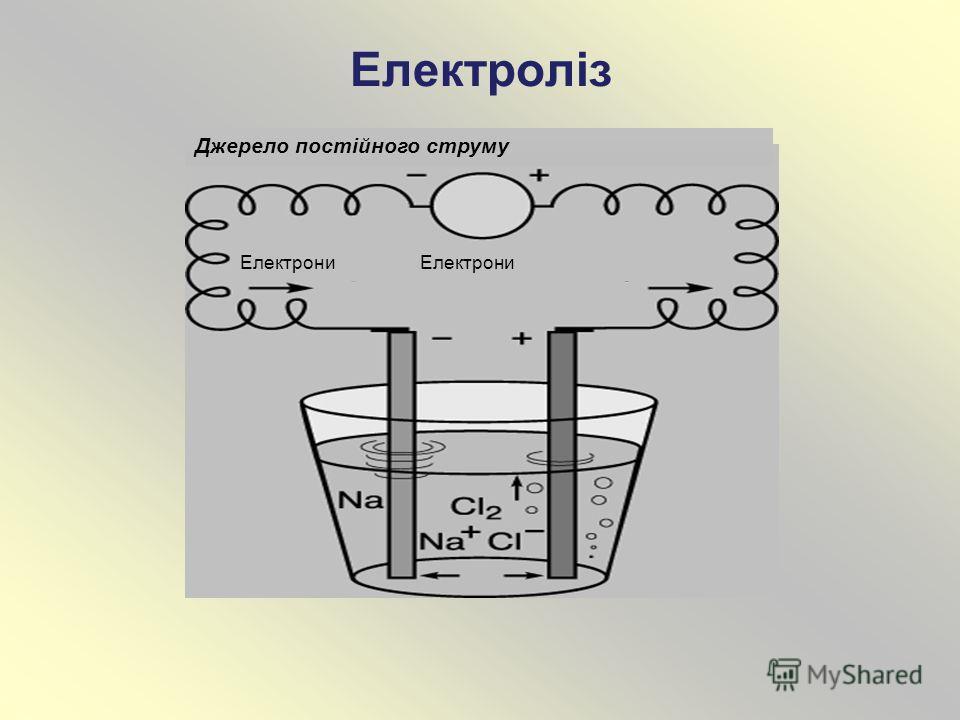 Електроліз Джерело постійного струму Електрони
