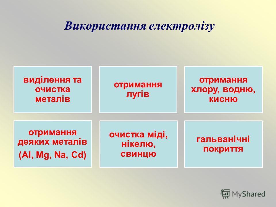 Використання електролізу виділення та очистка металів отримання лугів отримання хлору, водню, кисню отримання деяких металів (Al, Mg, Na, Cd) очистка міді, нікелю, свинцю гальванічні покриття